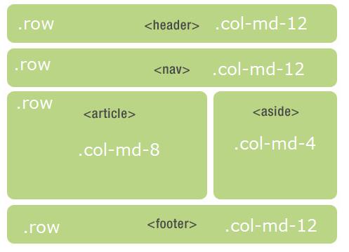 Htmlcss twitter bootstrap 3 - Div class footer bootstrap ...